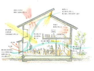めっちゃ気持ちのいいエコ住宅㊙設計塾